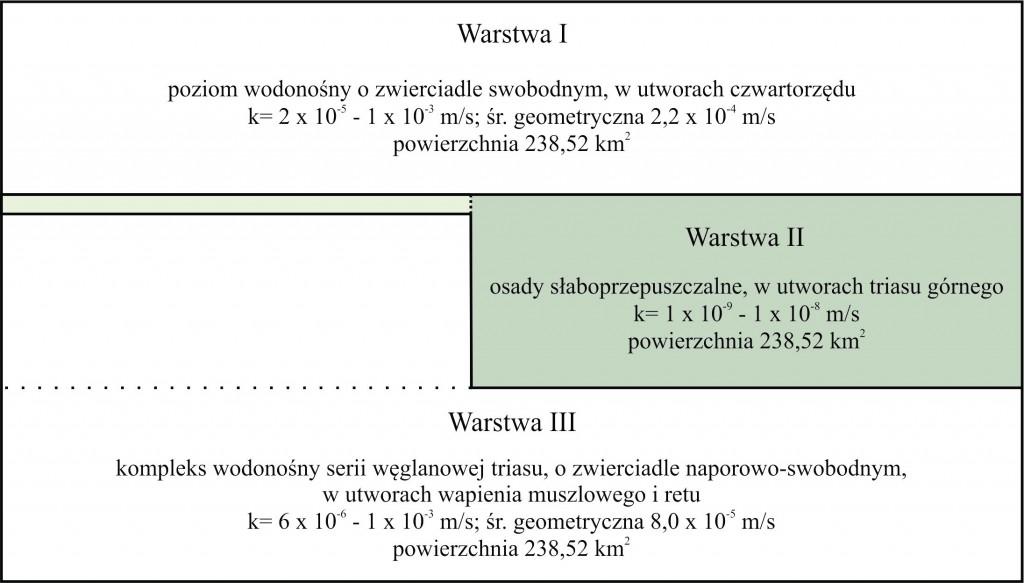 Rys. 3: Schemat modelu rejonu Krupskiego Młyna