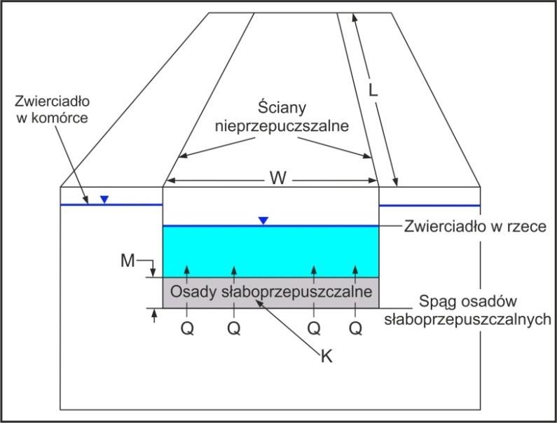 Rys. 9: Schemat bloku obliczeniowego zciekiem (WHI, 2007)