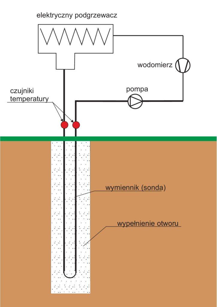 Rys. 2. Schemat stanowiska dowykonywania Testu Reakcji Termicznej